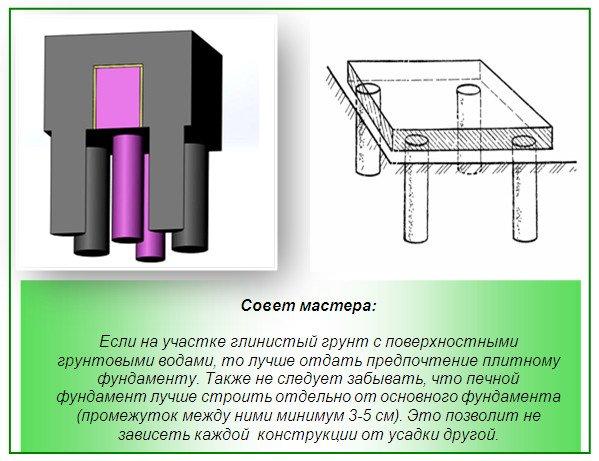 Плитный фундамент под банную печь: два варианта
