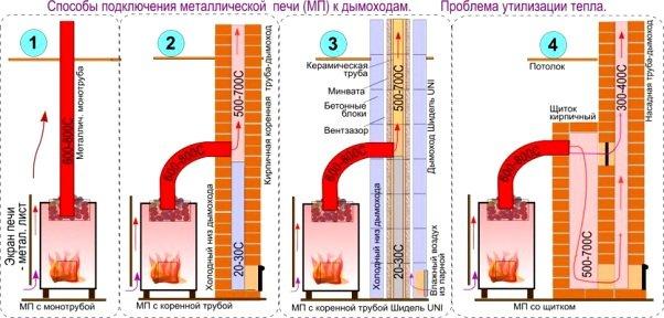 Варианты подключения дымохода к банной печи