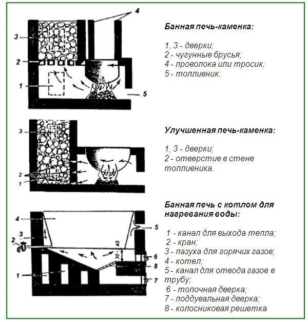Простые схемы самодельных банных печей
