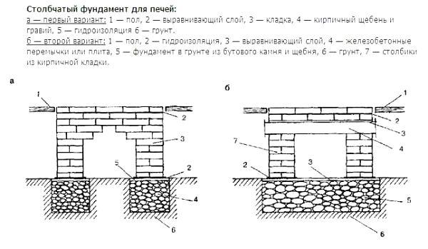 Столбчатый фундамент под печь в двух вариантах