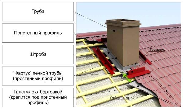 Труба дымохода на крыше: разрез