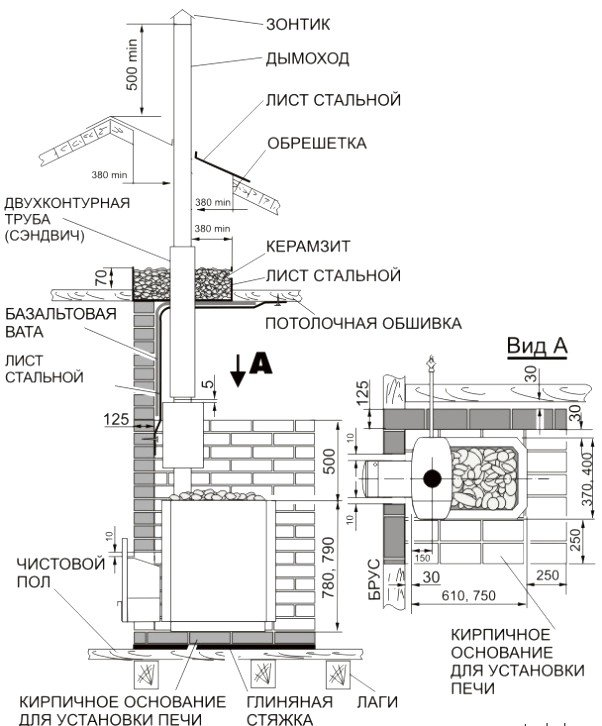 Установка печи на фундамент: вид в общем