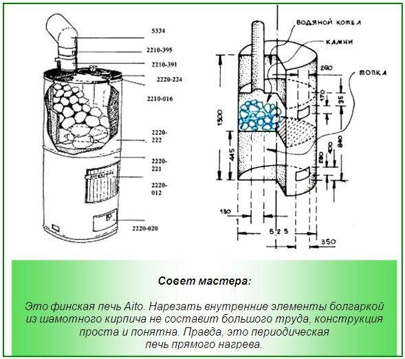 Финская конструкция печи из трубы: проект и размеры