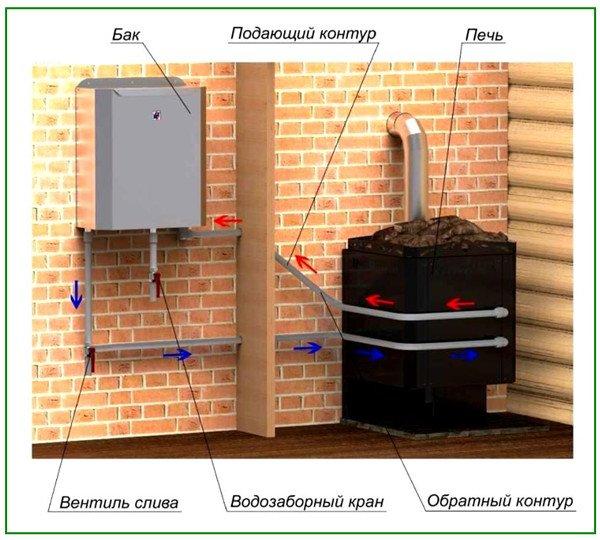 Банная печь, подключенная к баку воды