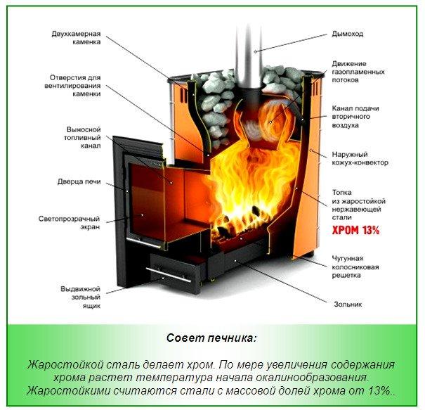 Современная металлическая печь