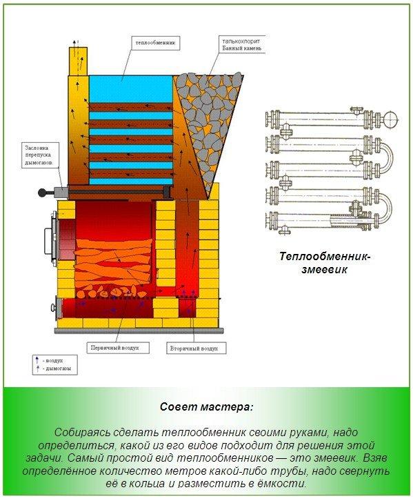 Виды теплообменников для банной печи