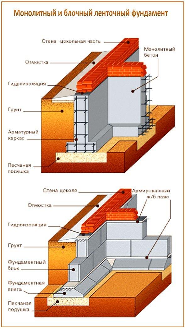 Типы ленточного фундамента для бани