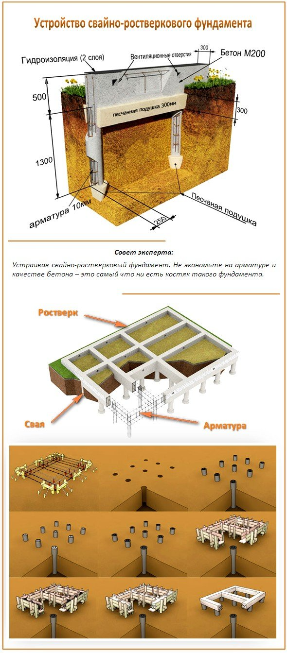 Устройство свайно-ростверкового фундамента