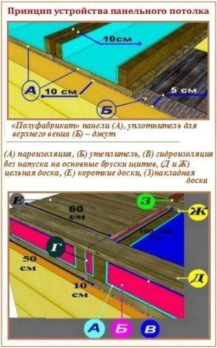 Устройство панельного потолка для бани