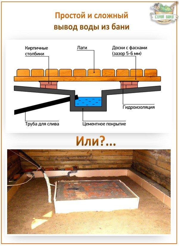 Самая простая система отвода воды из бан