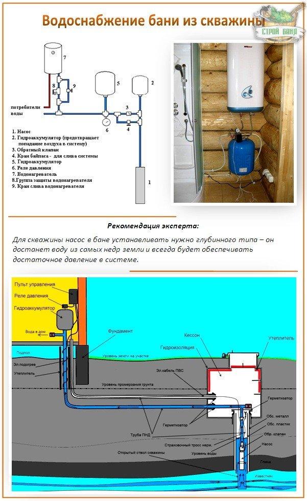 Источник воды для бани