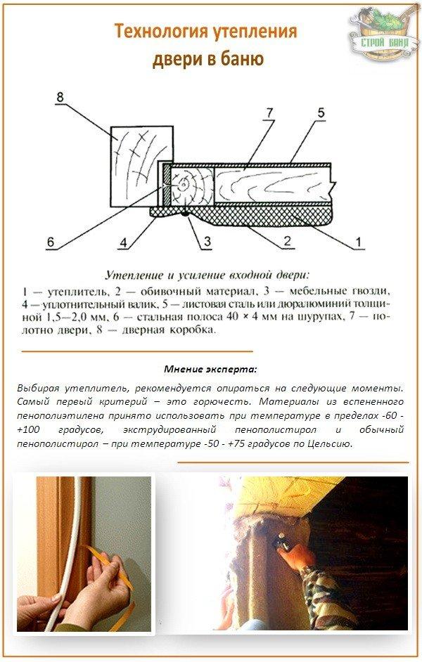Утепление бааной двери