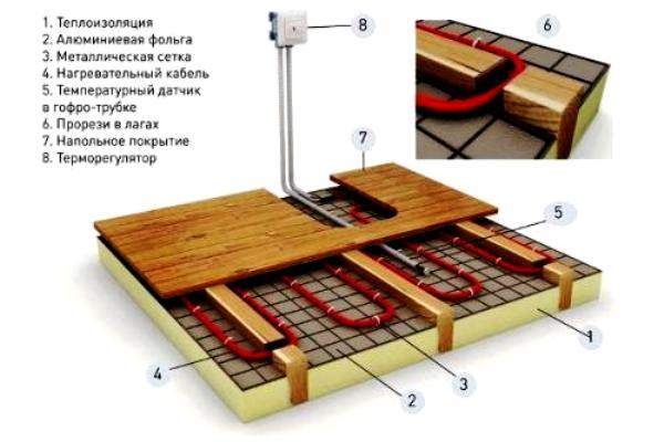 Электрический теплый пол для комнаты отдыха