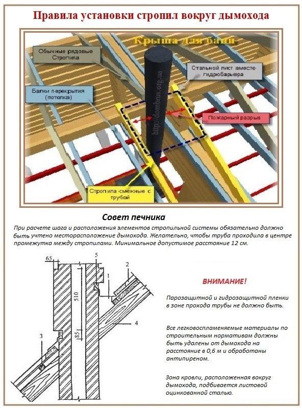 Как сделать крышу бани