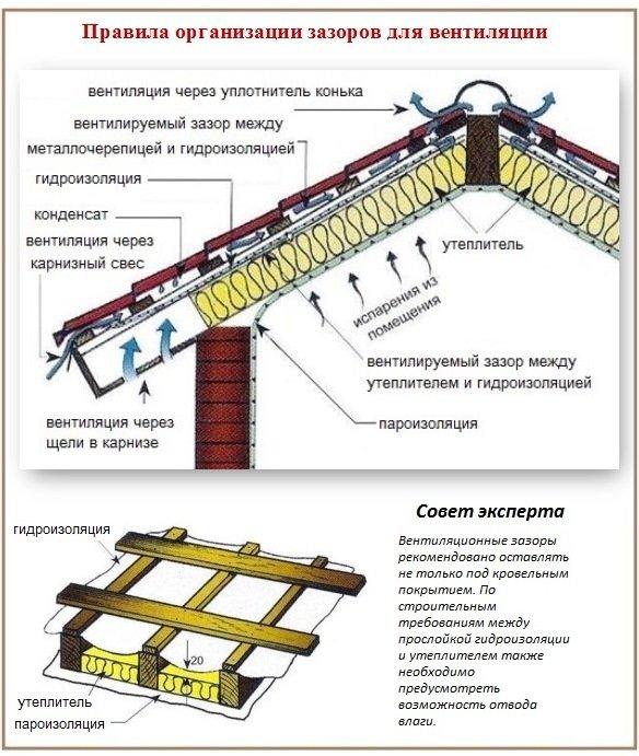 Утепление мансарды с вентиляционными зазорами и ветрозащитой