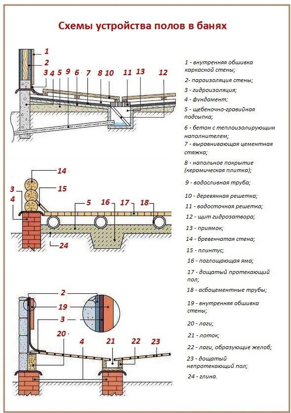 Схемы устройства полов для банных сооружений