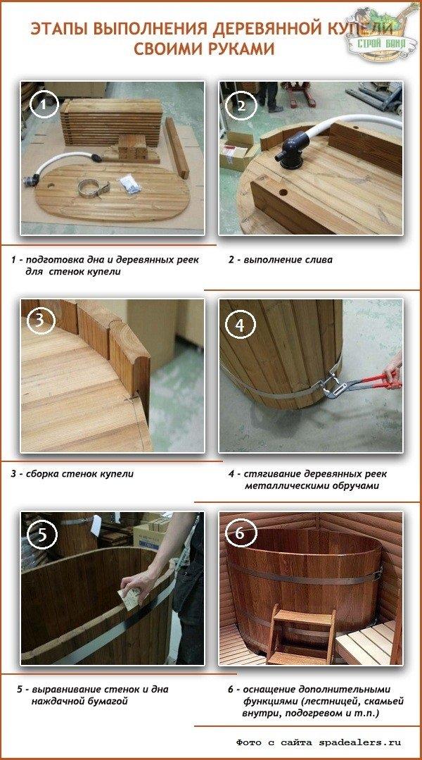 Этапы выполнения деревянной купели своими руками