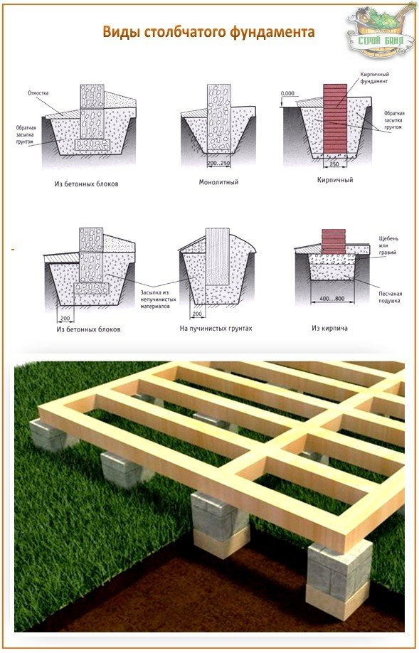 Как сделать фундамент из блоков своими руками 791