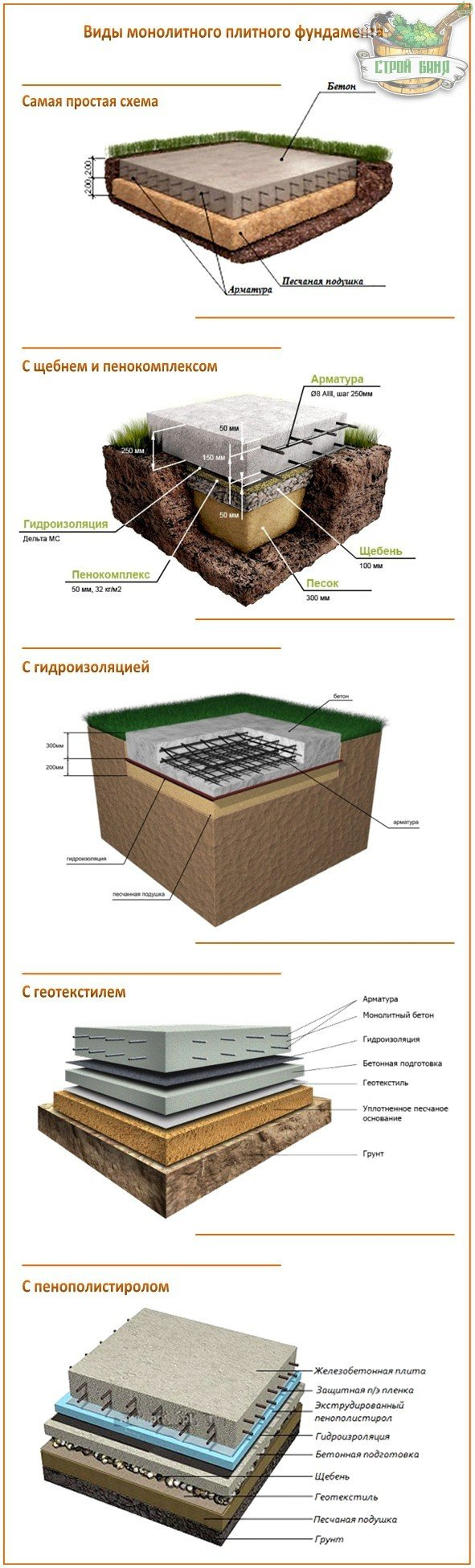 Виды плитного монолитного фундамента