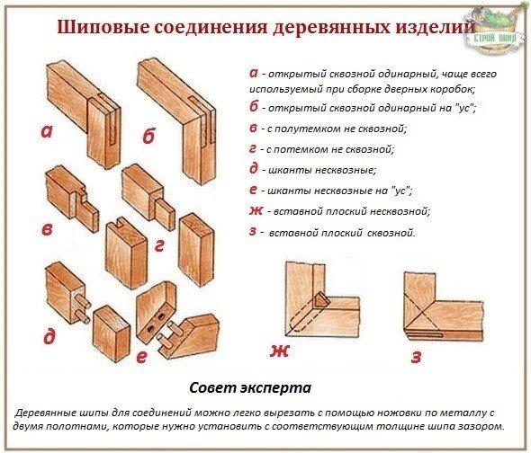 Как собрать дверную коробку без саморезов и гвоздей