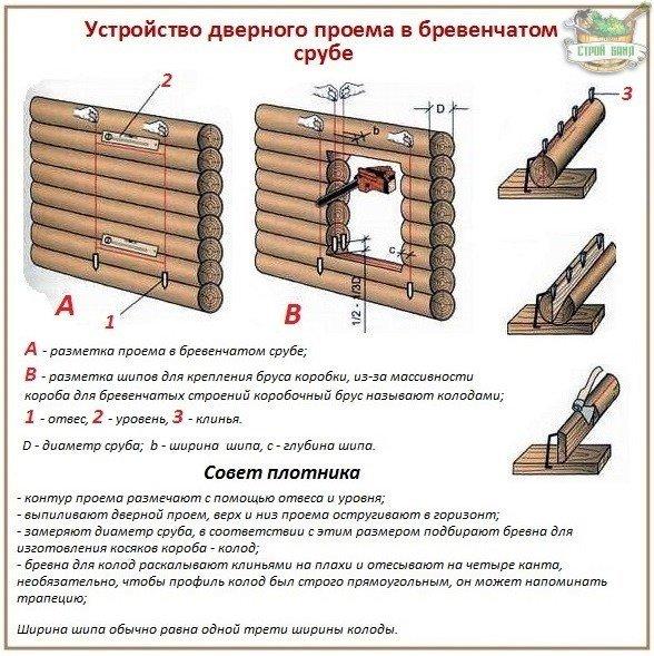 Как правильно собрать коробку для установки дверей в бревенчатом сооружении
