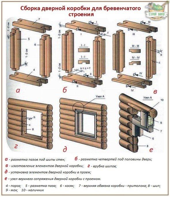 Как устроить дверной проем и коробку в бревенчатом срубе