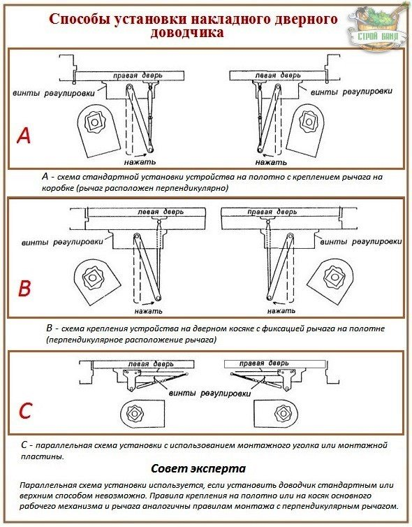 Схема установки доводчика двери
