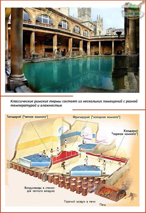 Классический образ римских терм