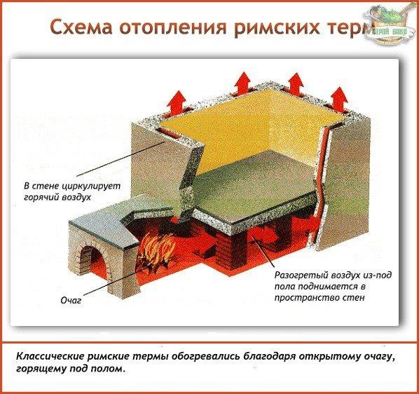 Схема отопления римских терм