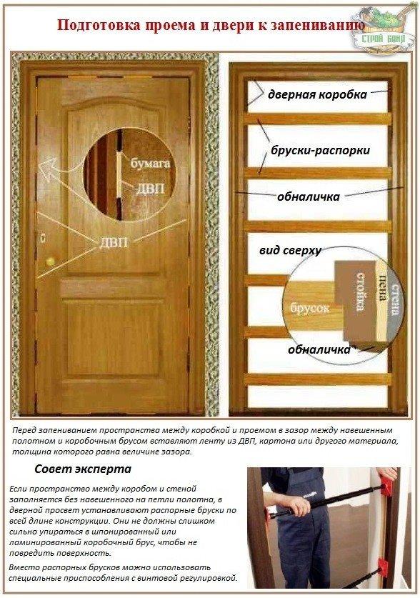 Как правильно установить дверь