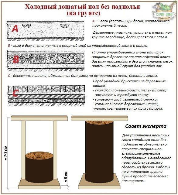 Устройство деревянных полов по грунту