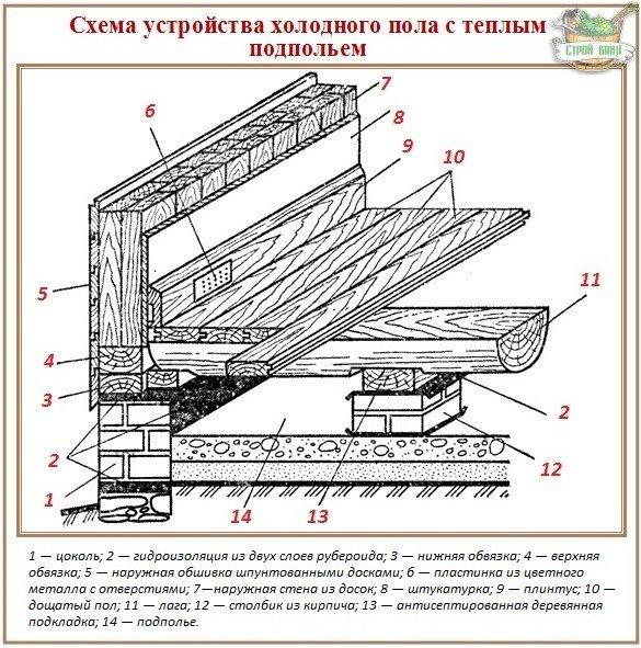 Технология устройства деревянных полов с подполом