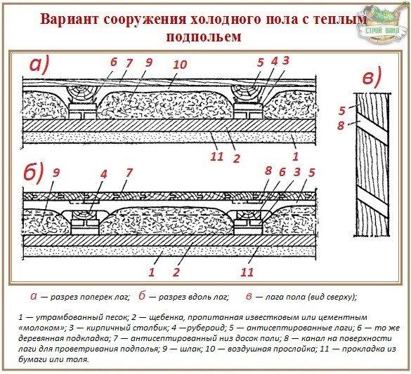 Технология устройства деревянных полов
