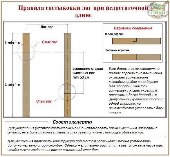Правила и технология строительства деревянных полов