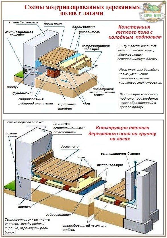 Схема устройства деревянных полов с лагами