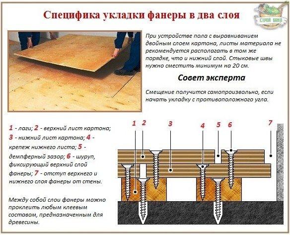 Технология выравнивания деревянного пола фанерой