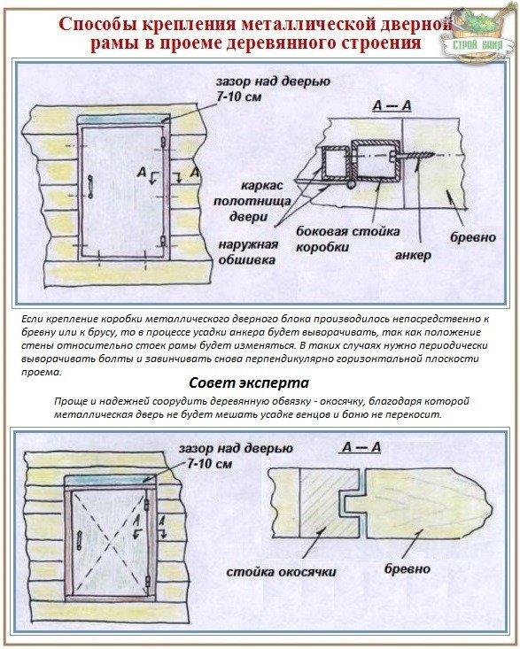 Как можно установить железную дверь