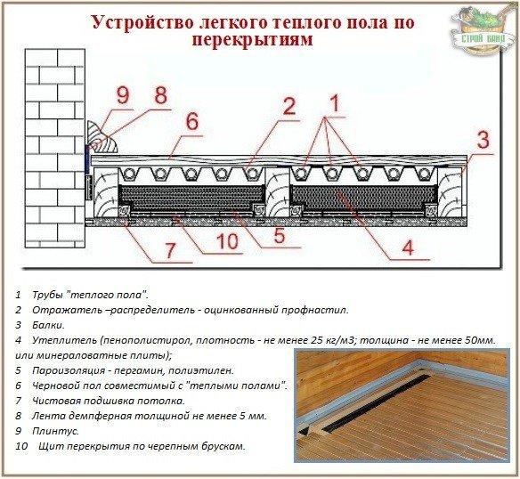Как сделать деревянный пол теплым