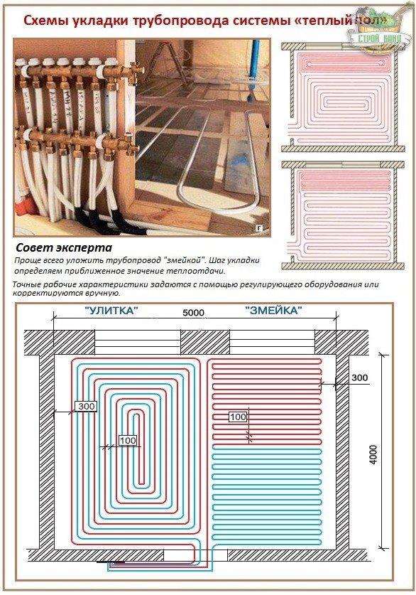 Укладка трубопровода деревянных водяных теплых полов