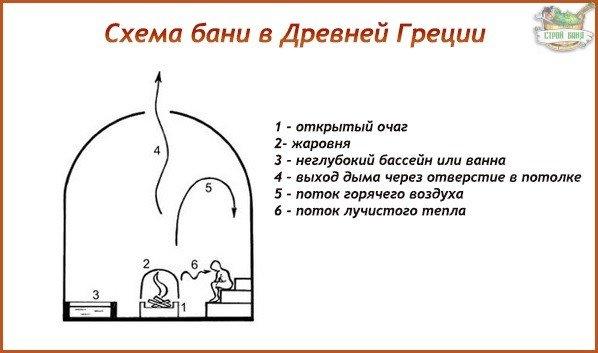 Греческая баня:схема