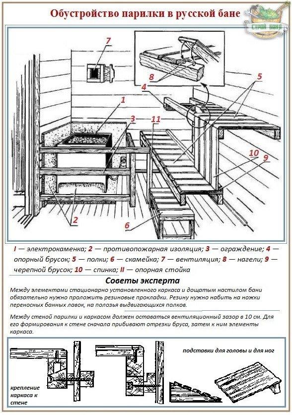 Принципы обустройства парилки - установка полков