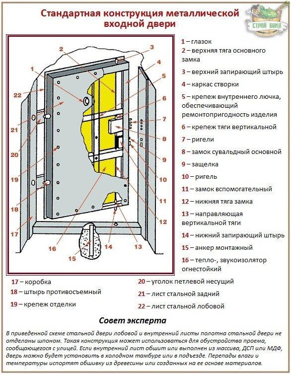 Какую металлическую дверь выбрать