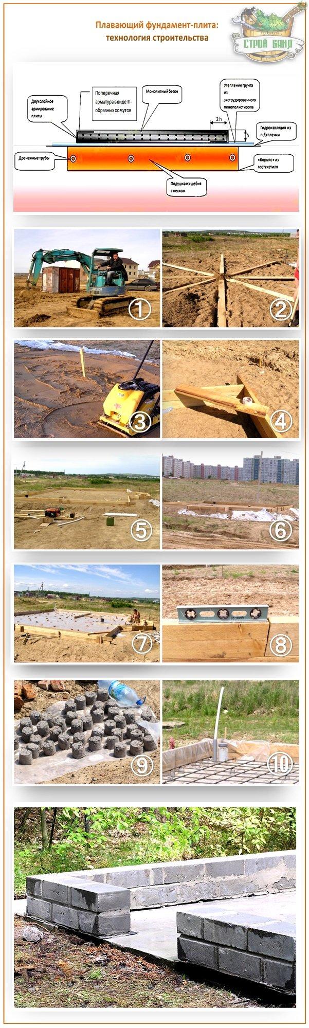 Как построить плавающий фундамент