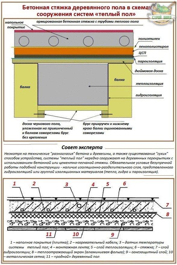Как заливается бетонная стяжка на деревянный пол