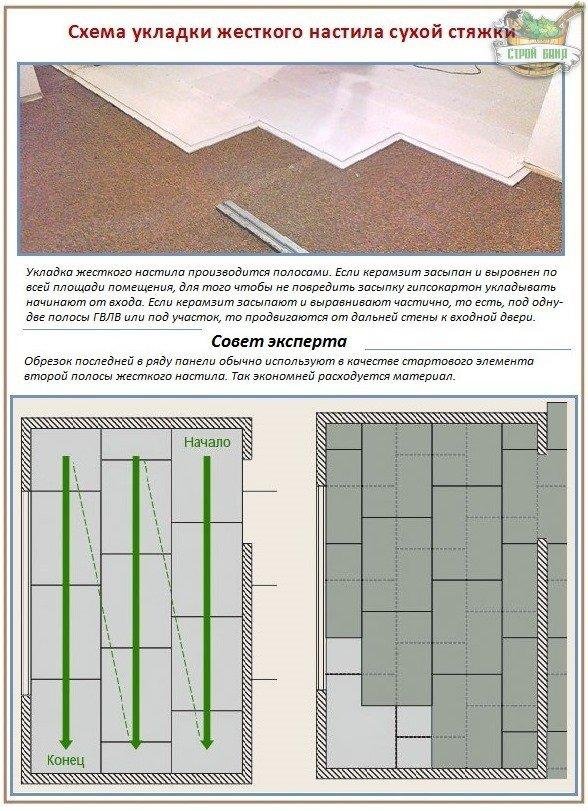 Правила сооружения жесткого настила сухой стяжки