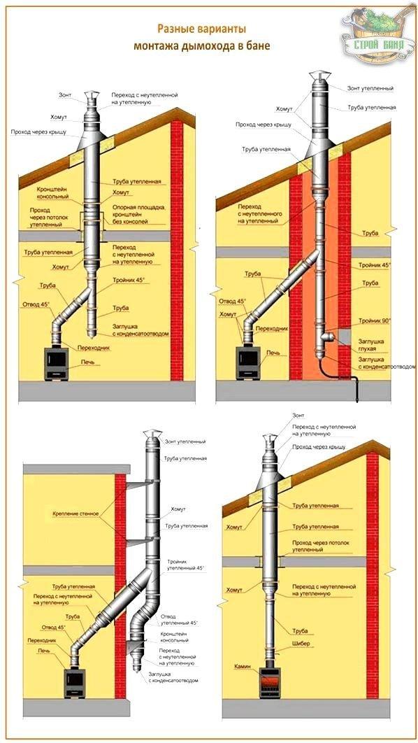 Проектирование дымохода
