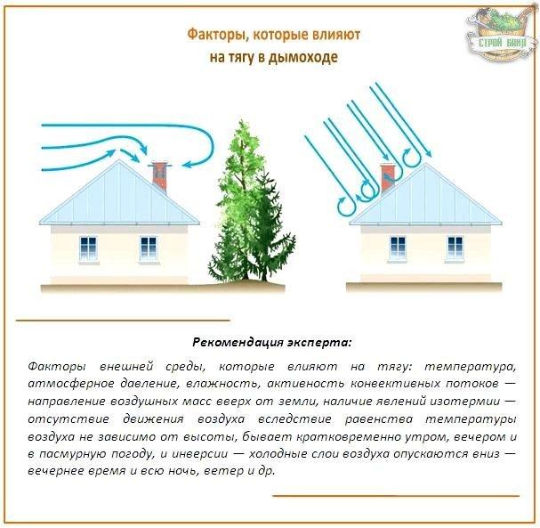 Как влияет на тягу погода и ветер
