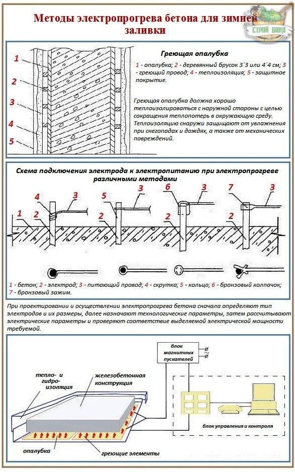 Как залить фундамент с электропрогревом