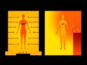 Инфракрасная сауна: польза и вред теплового ик излучения + список противопоказаний