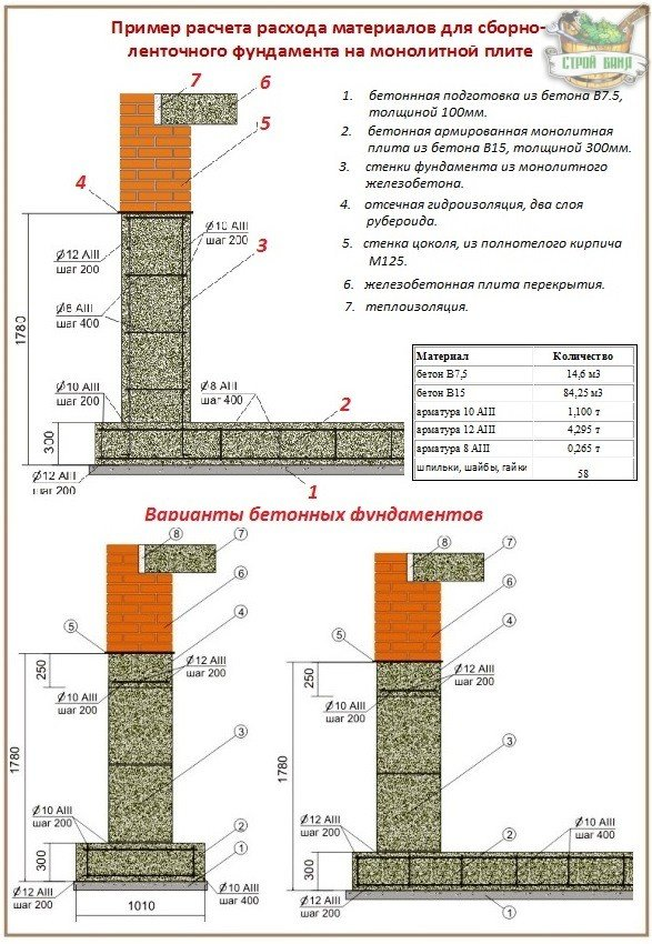 Сколько нужно бетона на фундамент